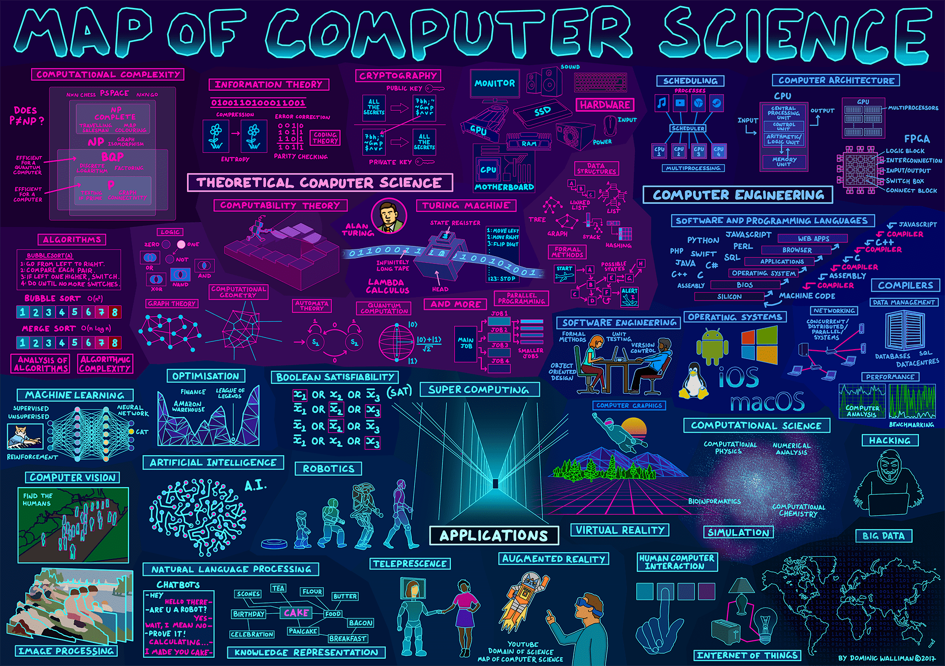 Map of Computer Science